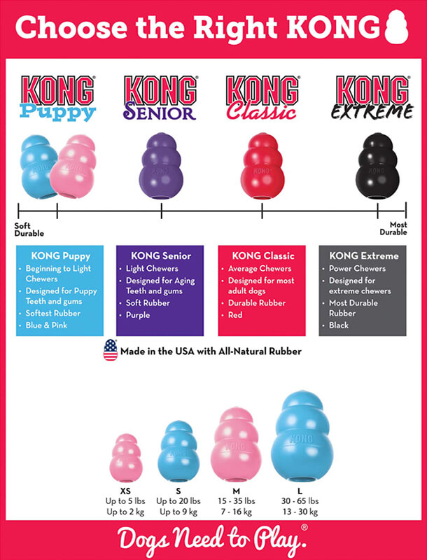 KONG Blue Puppy Treat Toy Size Guide